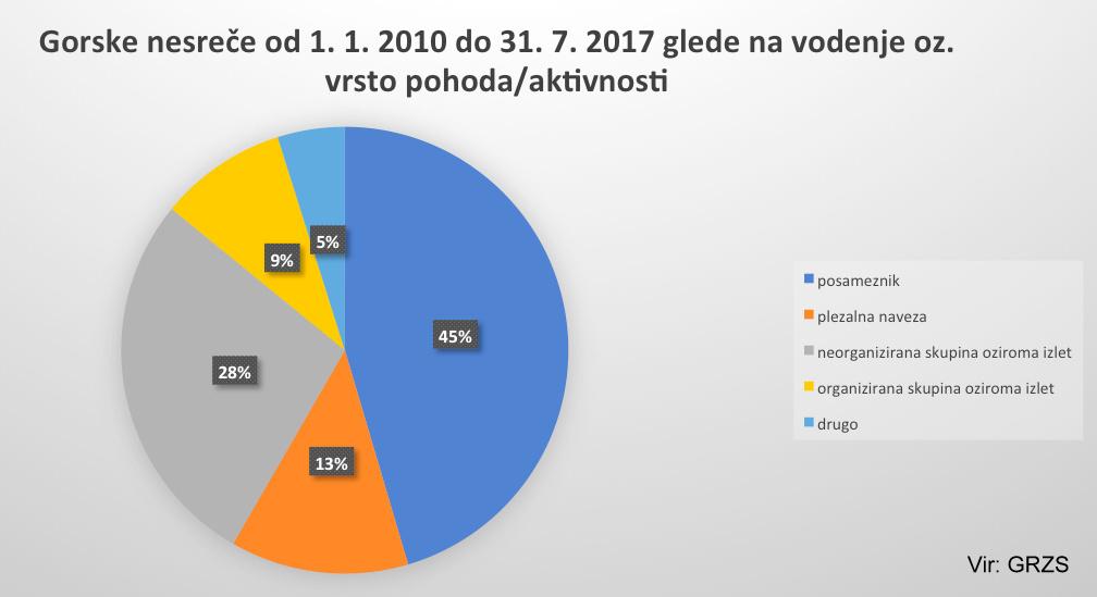 grzs_gorske_nesrece_2010_2017_vodenje