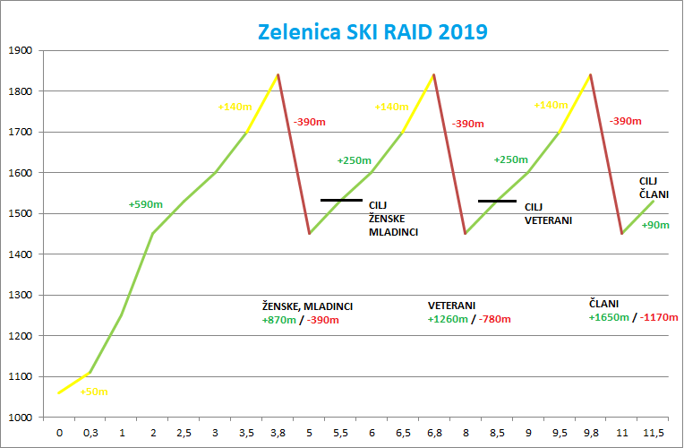 zelenica_ski_raid_profil_clani