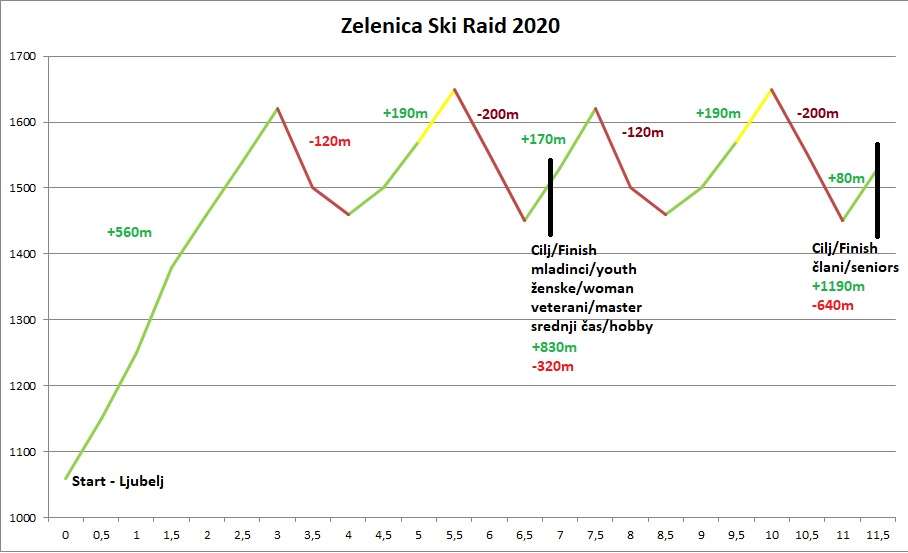 zelenica_ski_raid_2020_profil