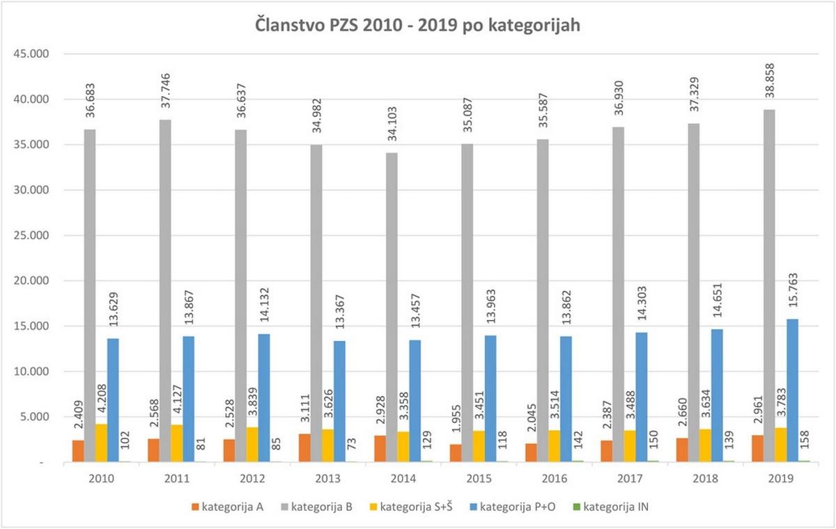 clanarina_pzs_stat_2